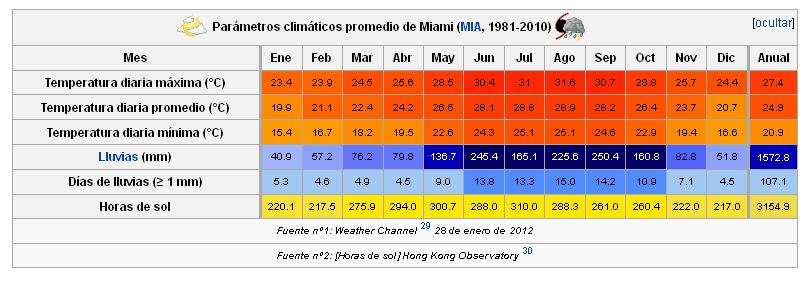 parametros-climaticos-promedio-de-miami